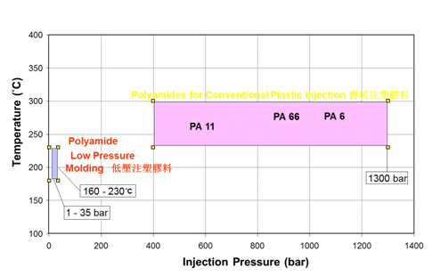 Low pressure molding